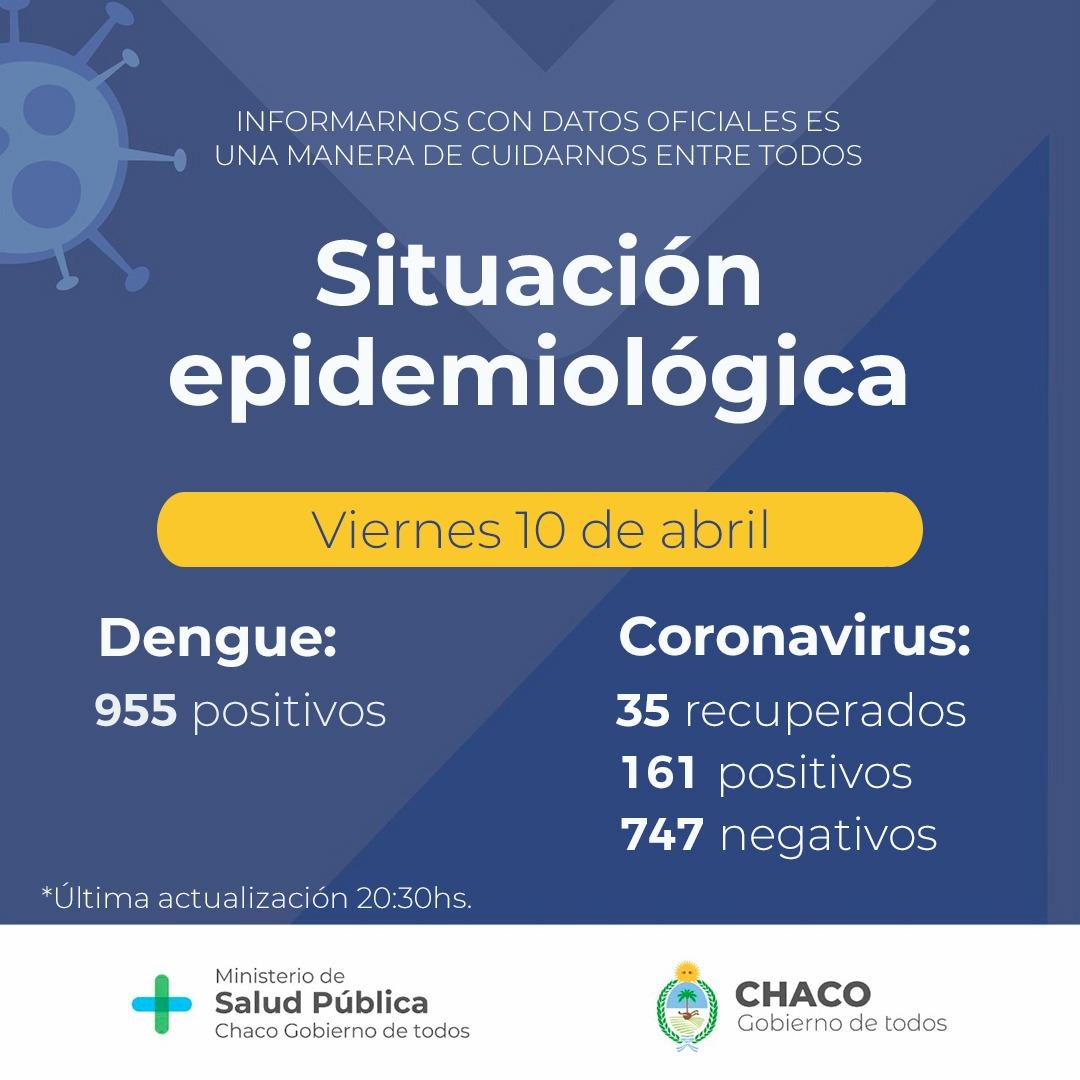 Salud informa que se suman cinco nuevas personas con coronavirus en la provincia del Chaco