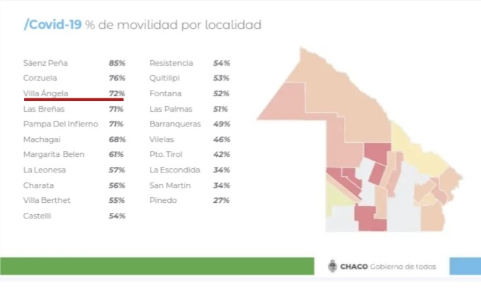 Preocupante: Villa Ángela tiene el 72  % de movilidad de personas en plena cuarentena