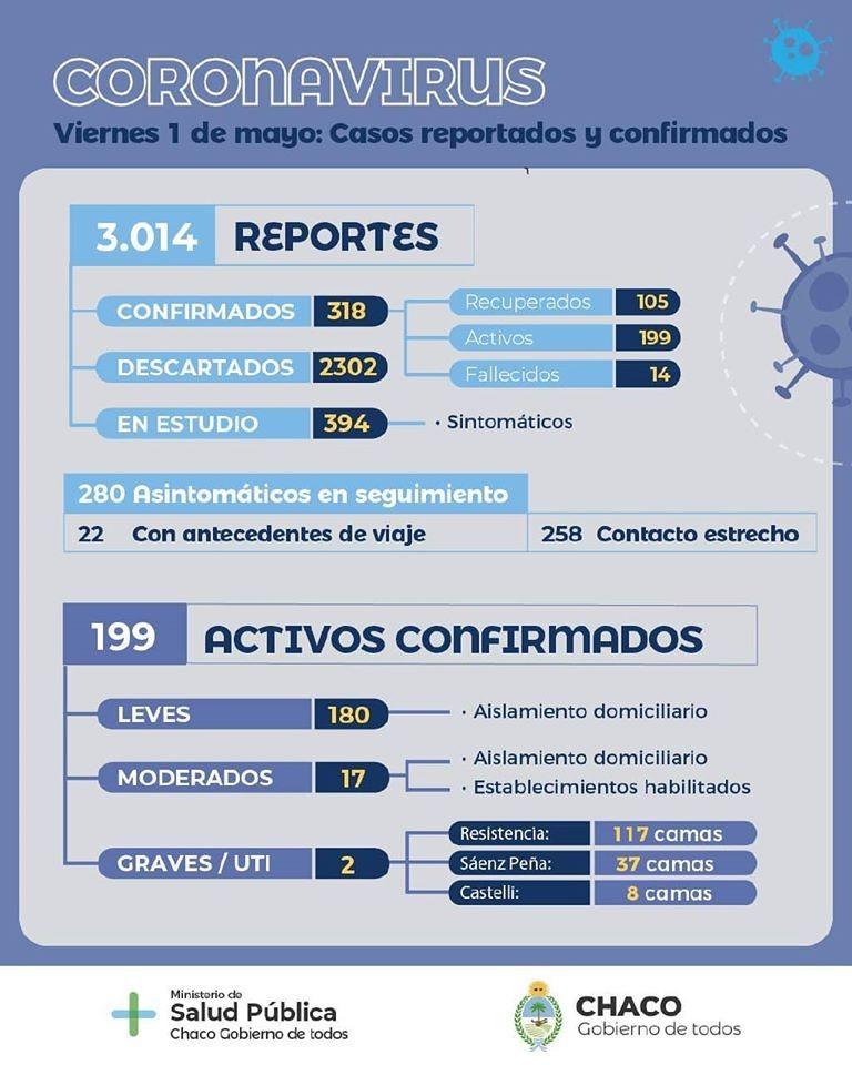 Coronavirus en Chaco: tres nuevos casos confirmados y casi 400 reportes en estudio