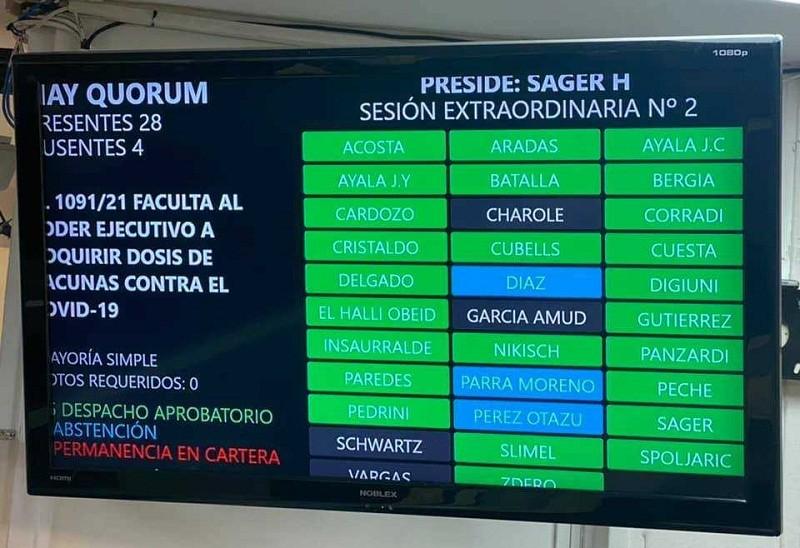 EN SESIÓN EXTRAORDINARIA: Diputados aprobaron la ley que autoriza a la provincia comprar vacunas contra el COVID-19
