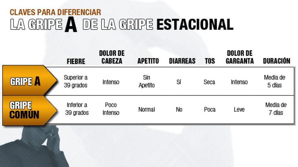 Confirman dos casos de Gripe A en alumnos de Sáenz Peña