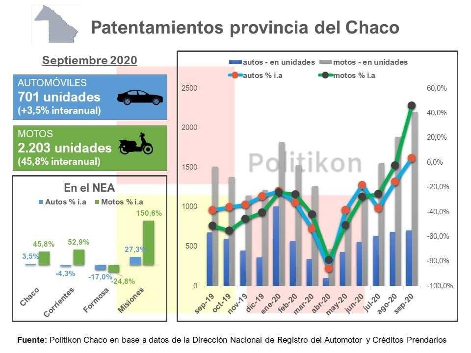 En el Chaco, crecieron los patentamientos tanto en autos como en motos